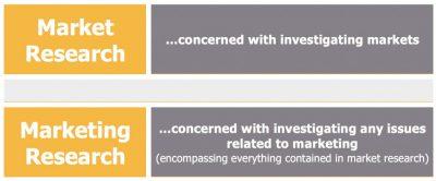 تحقیقات-بازاریابی