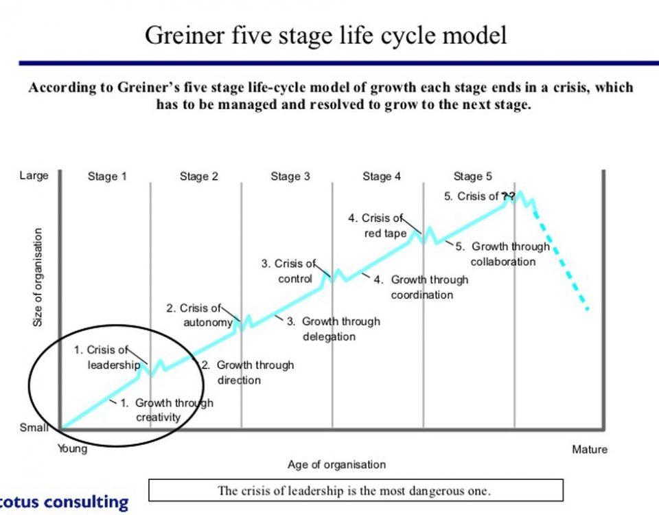 مدل-گرینر